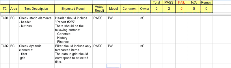 Test case progress on Task 1001 in Google Docs